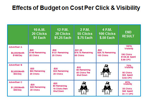 Effects-of-Budget-on-Cost-Per-Click-Visibility